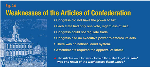 an examination of the main weaknesses of the us articles of confederation Ap central is a trademark owned by the college entrance examination board  • accuses large companies, such as us steel and gm, of breaking existing labor laws.