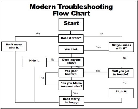 Car Troubleshooting Chart