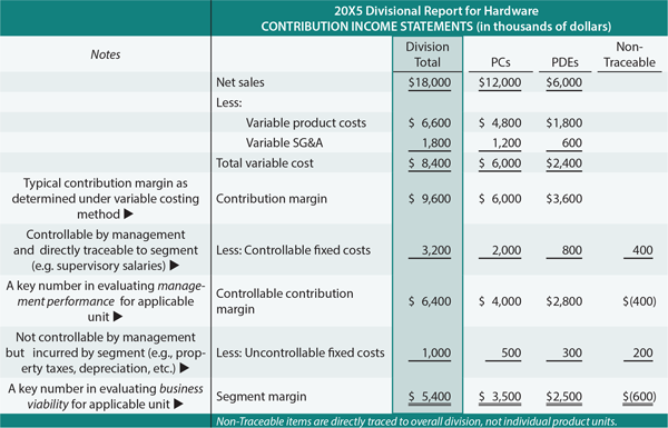 contribution margin income statement format