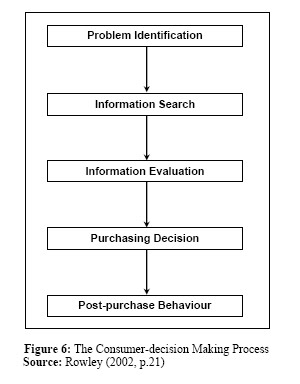 market decision making process for Essay about decision making and market place common time to work on simulation making sales decisions and strategies selecting team norms for decision-making process.