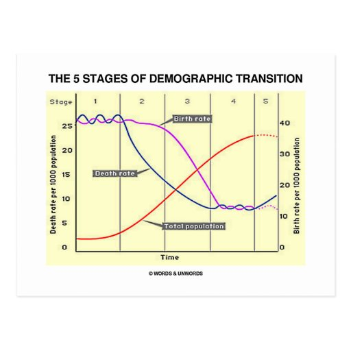 stages of demographic transition in spain Stage of their demographic transition this has usually been followed by a decline in fertility in the second stage and, thus, strongly decreasing young dependency ratios [4] demographic transition also called demographic evolution, each hypothesis established by many demogra.