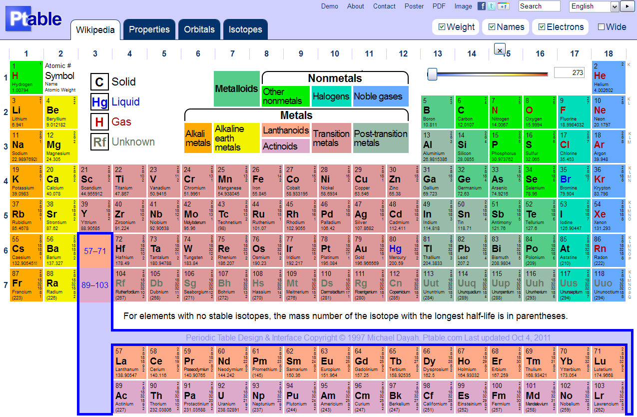 Name of group 17 on periodic table periodic tables groups any of a series of 15 consecutive chemical elements in the periodic table gamestrikefo Choice Image