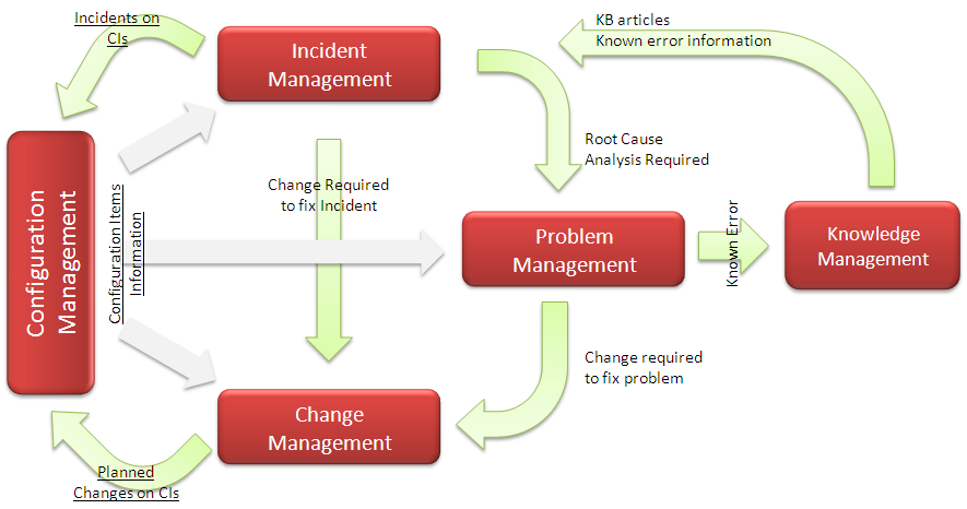 management paying for patching essay