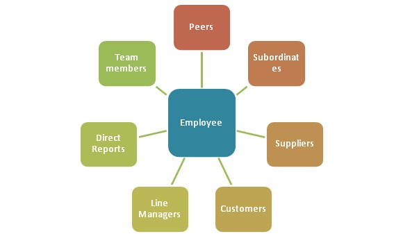 advantages and disadvantages of 360 degree performance appraisal Definition performance reviews that include the observations of peers, also referred to as 360-degree feedback, allow co-worker input on another employee's evaluation.