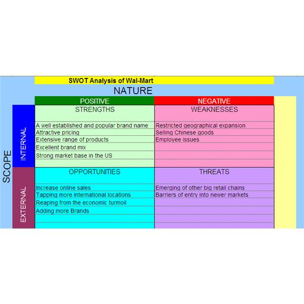 Swot Analysis Examples Of Threats