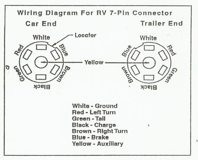 how to wire a trailer plug 7 pin wiring diagrams and schematics wiring diagram for car trailer diagrams and schematics
