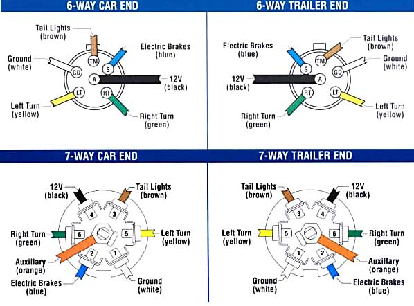 seven way trailer wiring diagram trailer plug wiring diagram 7 way flat #11