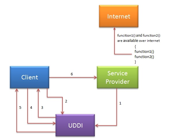 webservices in java pdf free download
